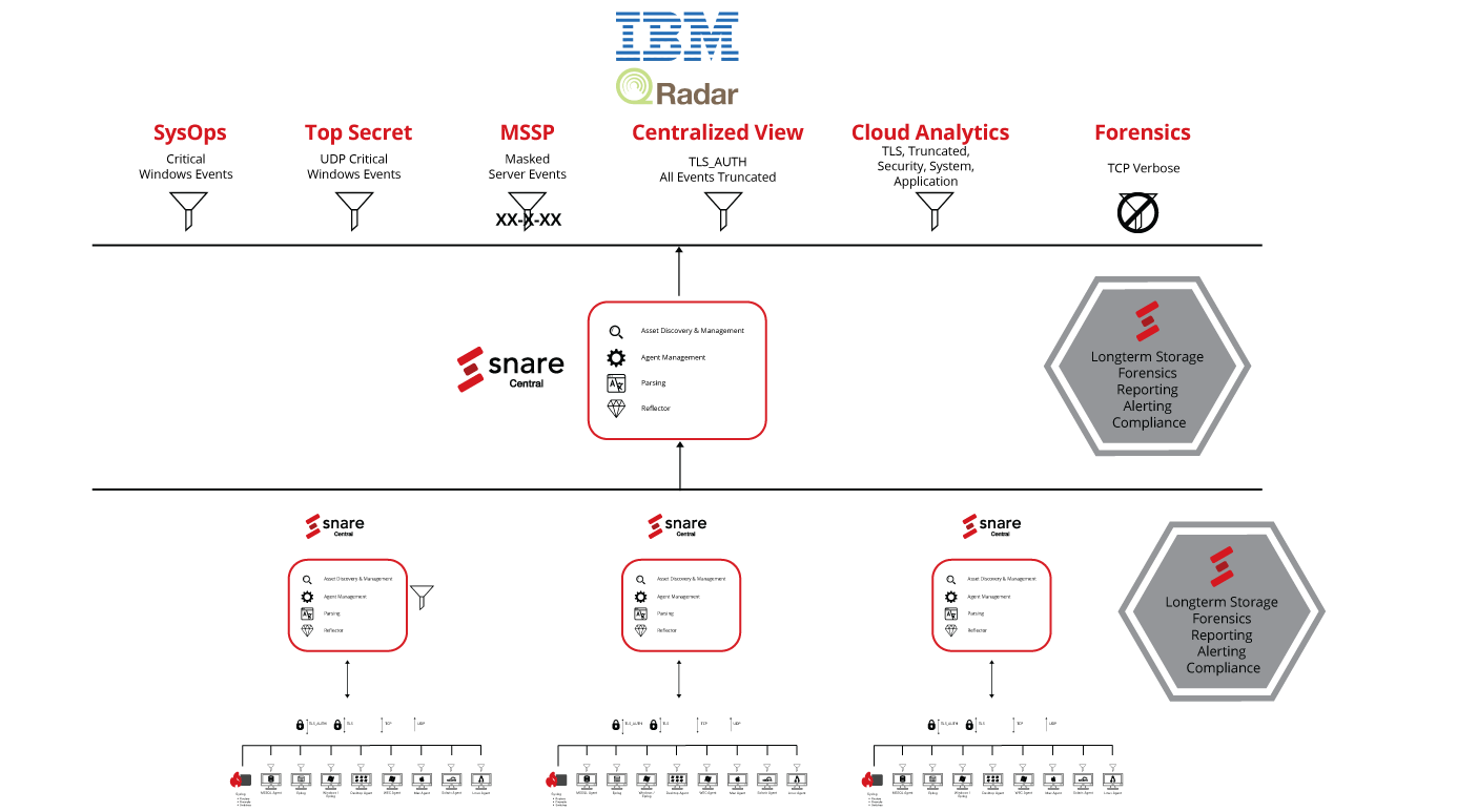 IBM QRadar Enterprise Deployment by Snare