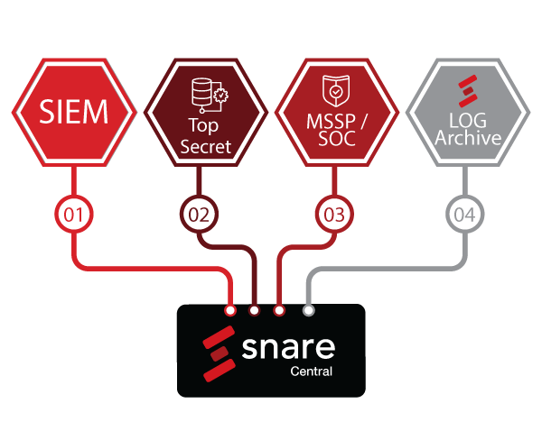 Full-Snare-Diagram_Partner_SIEM